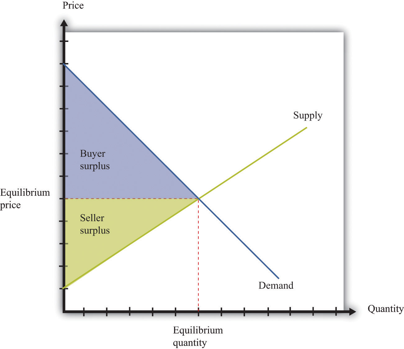 market depth total buyer to sellers how to use it