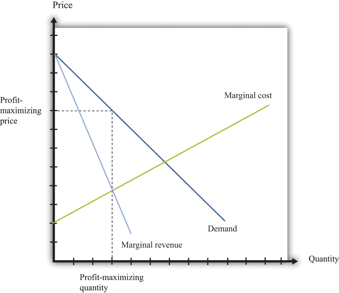 Margin Pricing: Microeconomics Toolkit