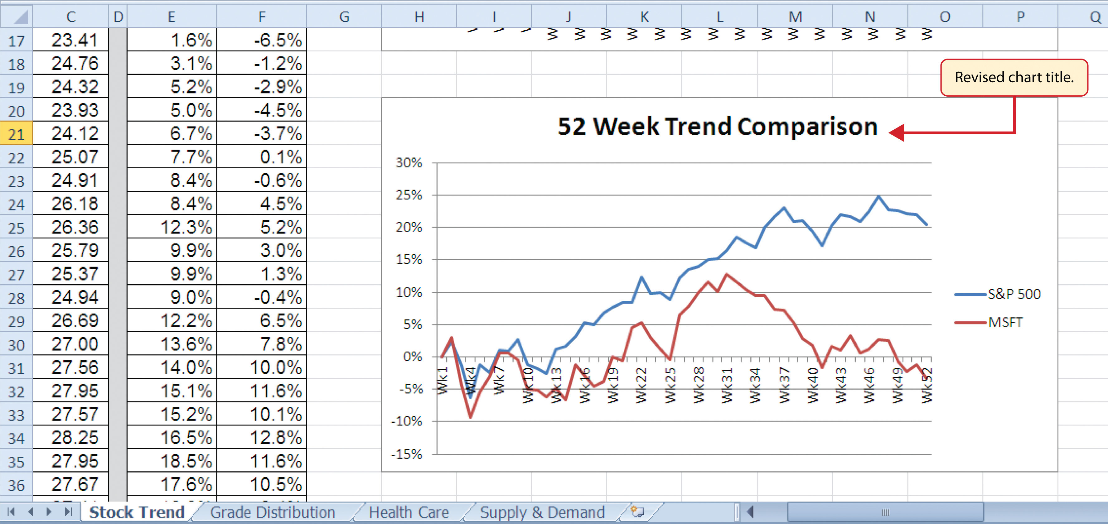 Figure 49 Final Trendparison Line Chart Page 8 Howto