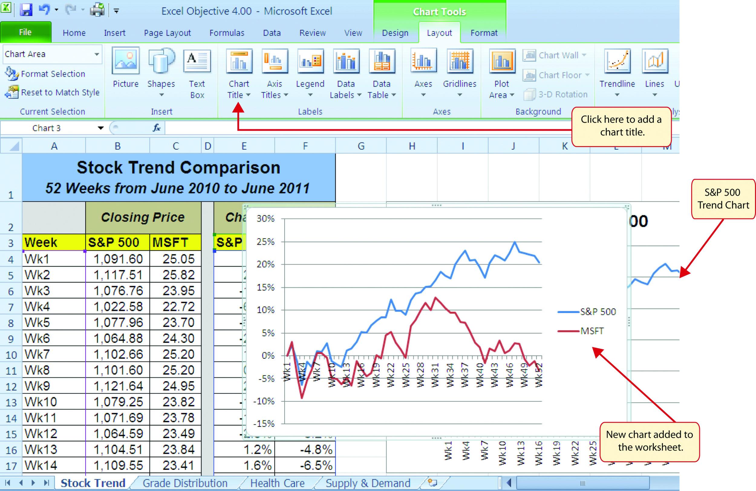 Figure 47 Trendparison Line Chart