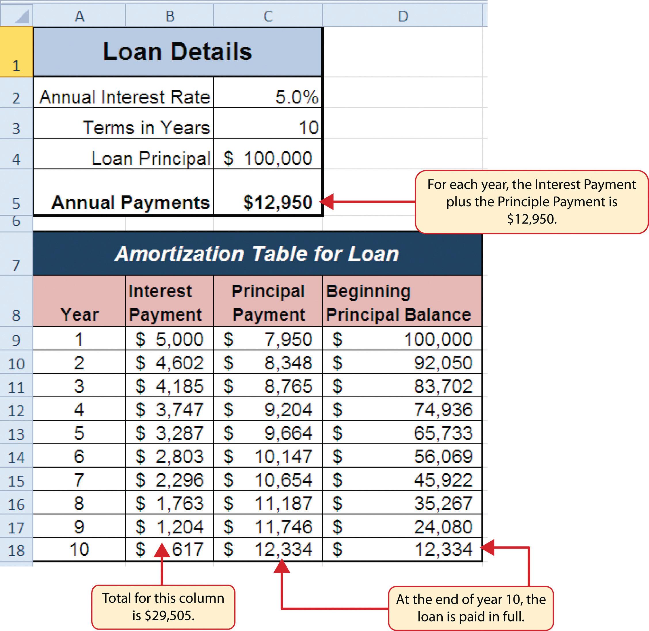 Worksheets Loan Amortization Worksheet car loan amortization schedule excel thebridgesummit co personal table loans 0 apr