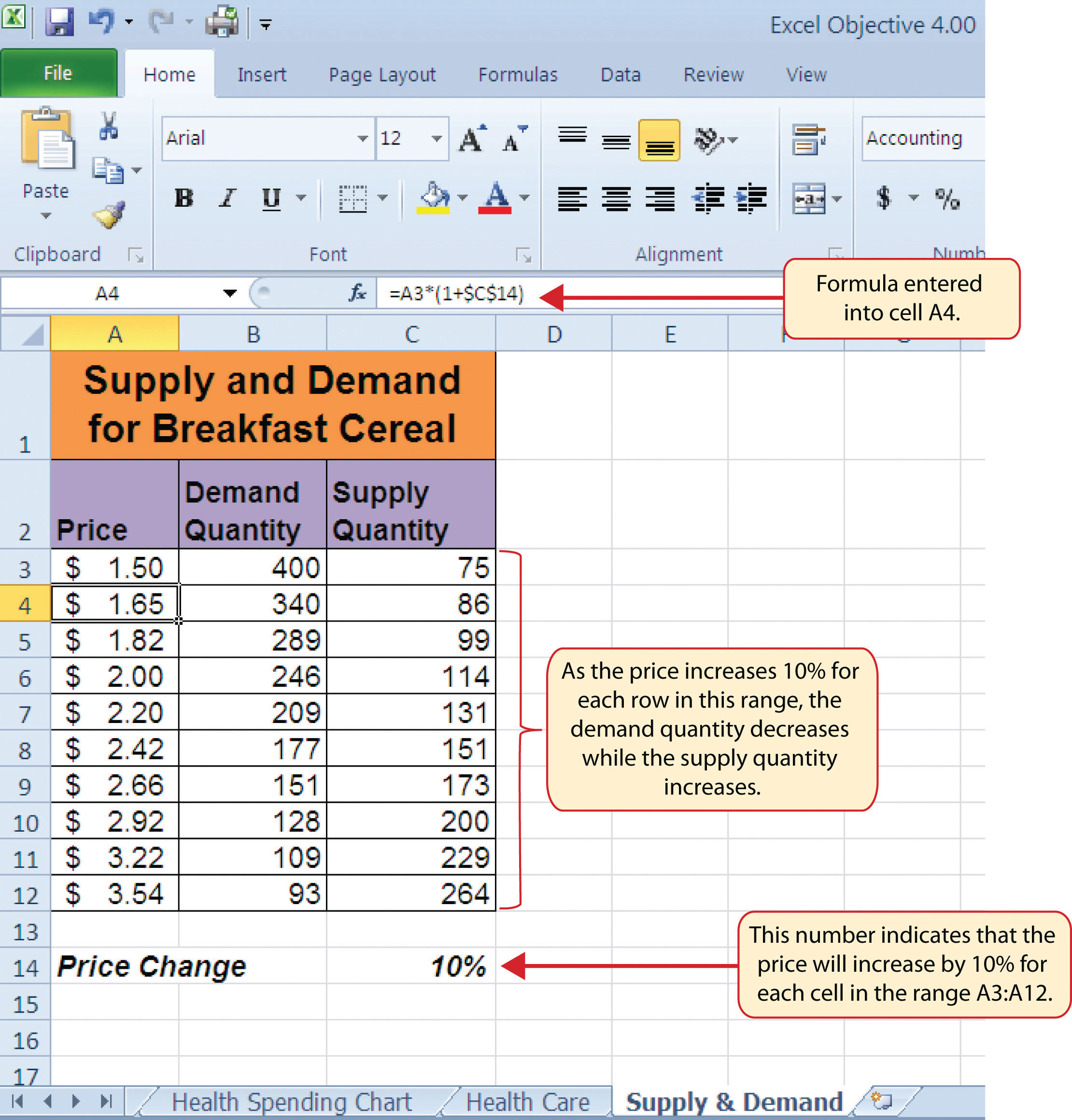 Figure 445 Hypothetical Supply And Demand Data