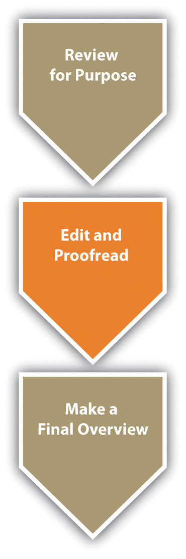 "A vertical flowchart: The top segment is ""Review for Purpose""; the middle segment is ""Edit and Proofread""; and the third segment is ""Make a Final Overview.""  The middle segment, Edit and Proofread, is highlighted to show the current stage."